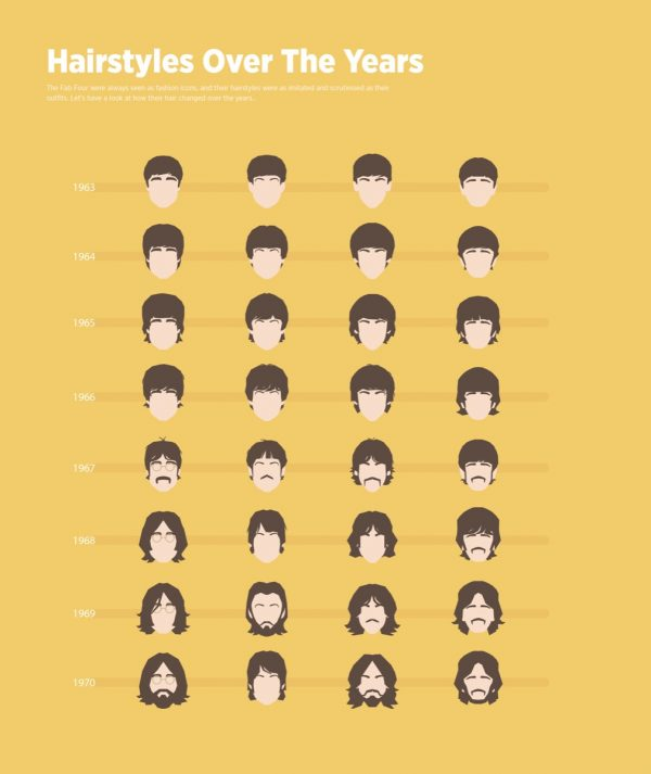 Beatles Hairstyles Over The Years