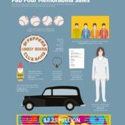 Fab Four Memorabilia Sales